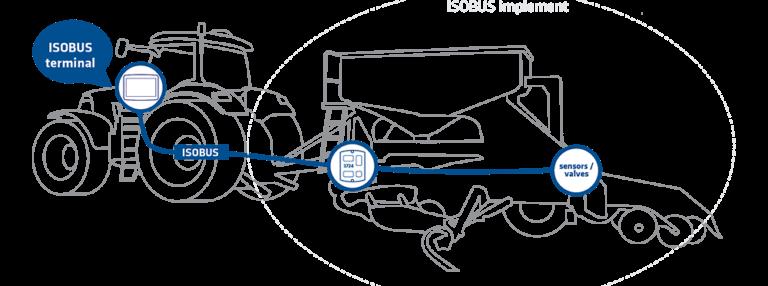 ISOBUS-system-768x286